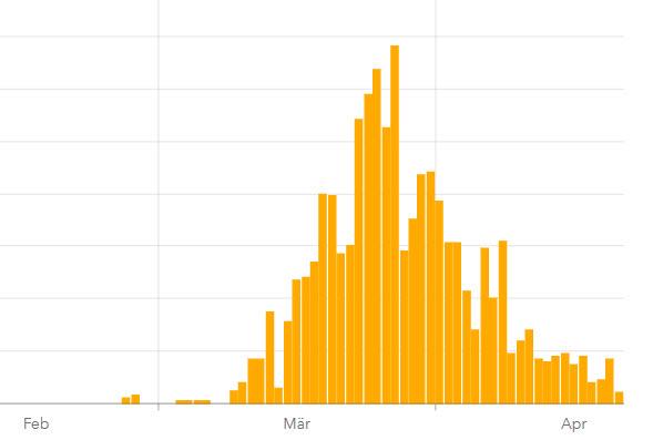 Corona auf den Kanaren: Statistik der täglichen neuen Coronafälle